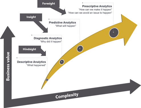 Characterizing a Bioprocess with Advanced Data Analytics