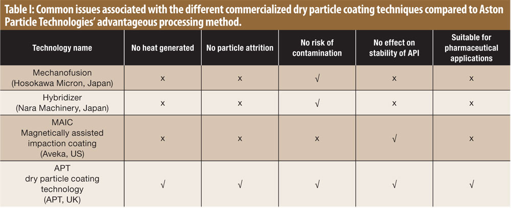 Dry Particle Coating—A Unique Solution for Pharmaceutical