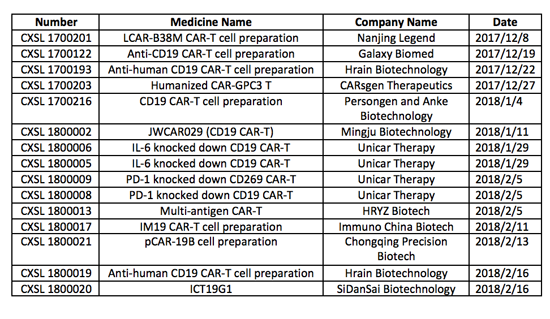 China's CAR-T Therapy Race   Pharmaceutical Executive