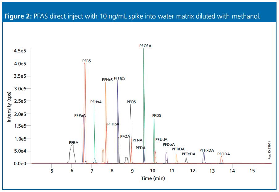 Modern PFAS Analysis: New Analytical Options for Testing PFAS in