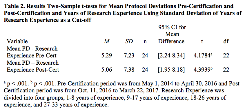 Does Pi Certification Make A Difference Applied Clinical Trials