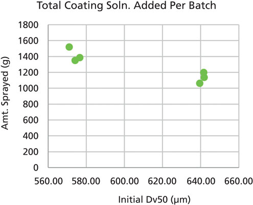Exploring a Modern Control Strategy for Wurster Coating
