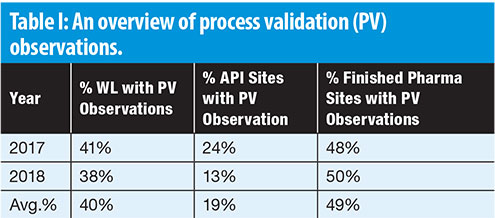 Lifecycle-Based Process Validation Emphasizes the Need for