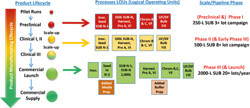 Multi-Purpose Biopharmaceutical Manufacturing Facilities