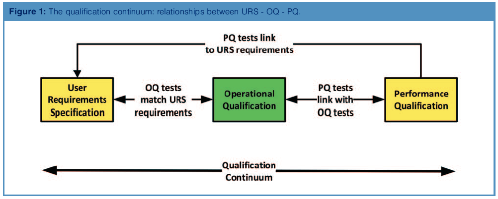 Data Integrity and USP , Part 2: OQ Supervision and