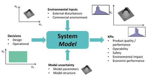 Design Space Characterization and Risk Assessment Through