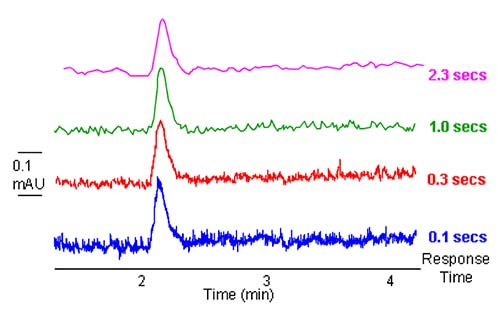 The LCGC Blog: HPLC Diagnostic Skills–Noisy Baselines | LCGC