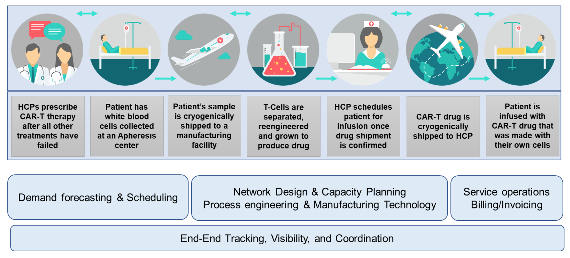 Operations: Gateway to Success in Cell and Gene Therapies