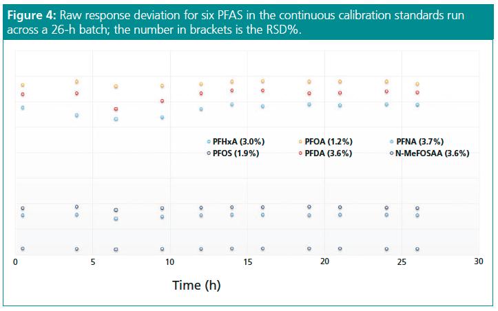 Quantitative Analysis of PFAS in Drinking Water Using Liquid