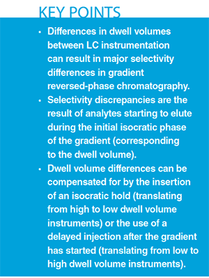 Understanding Our Differences 35th >> Understanding How Dwell Volume Can Affect Selectivity In Reversed