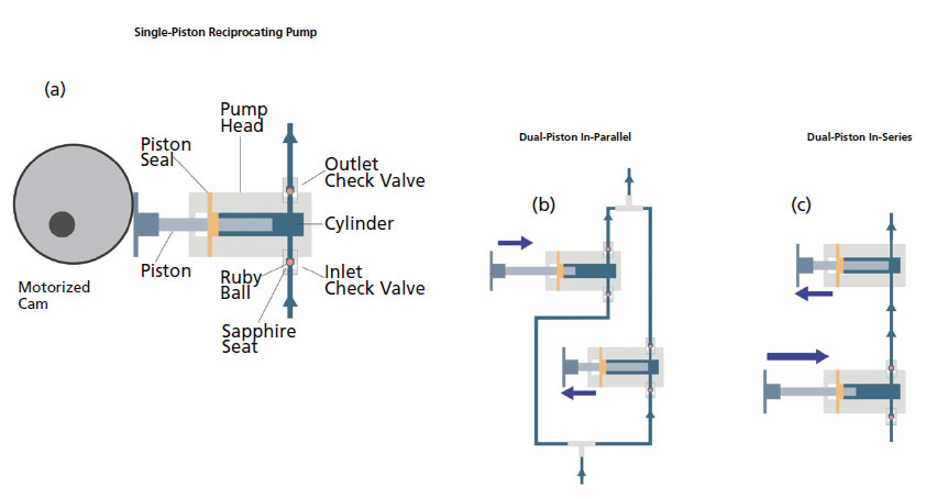 Modern HPLC Pumps: Perspectives, Principles, and Practices