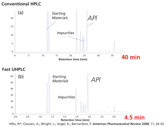 Under Pressure to Perform: Impact of UHPLC Technology on