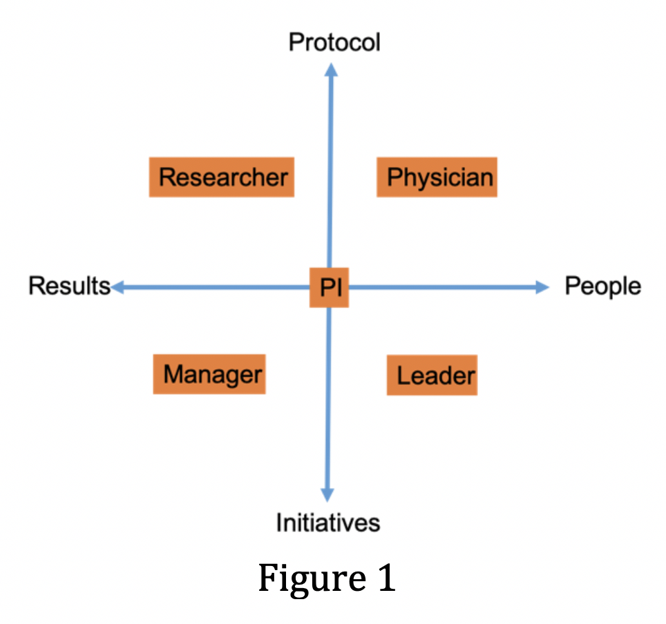 A New Model to Support Leadership Skills of Principal